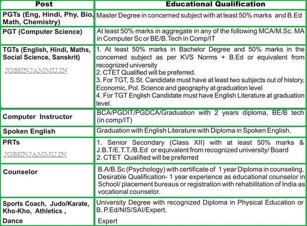 Part Time/contractual teachers Vacancy 2018-19 Kendriya vidyalaya BSF, Sunderbani